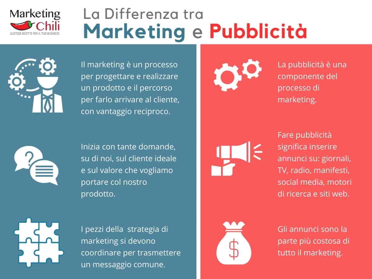 infografica differenza tra marketing e pubblicità
