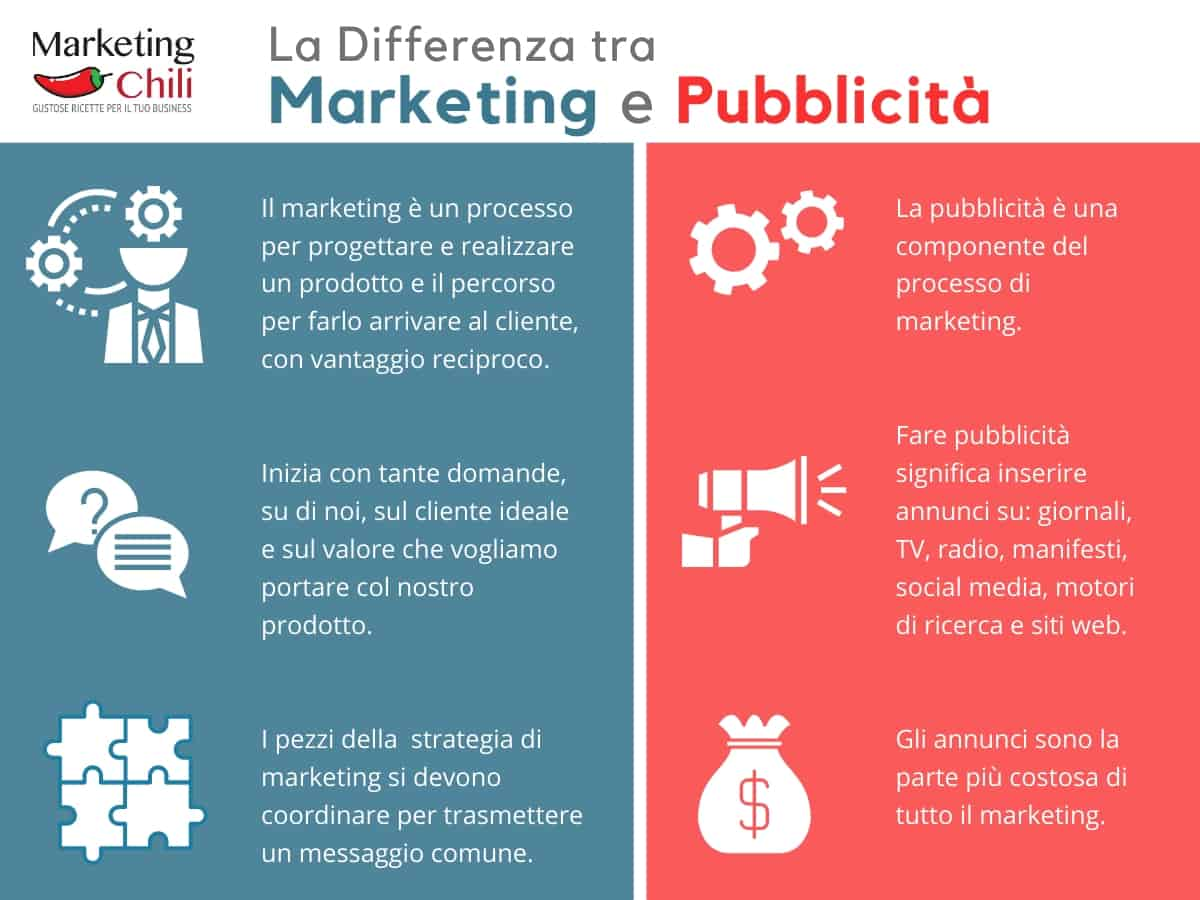 infografica differenza tra marketing e pubblicità